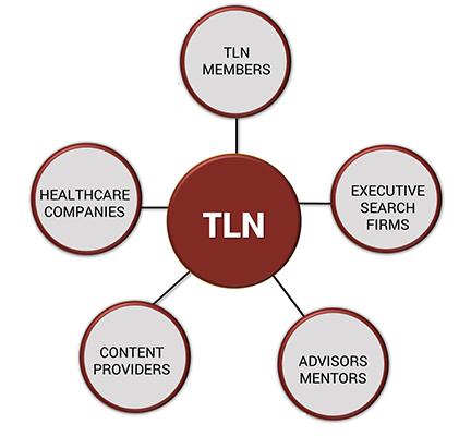 TLN Eco System_600x400